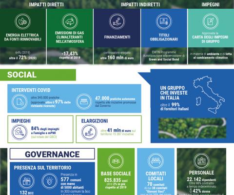 La DCNF 2020 del Gruppo Bancario Cooperativo Iccrea